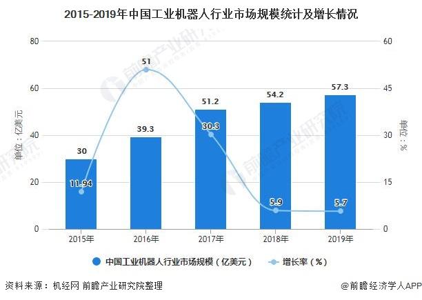 2015-2019年中国工业机器人行业市场规模统计及增长情况