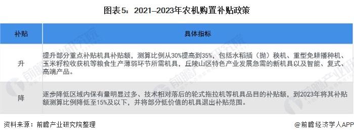 图表5:2021—2023年农机购置补贴政策