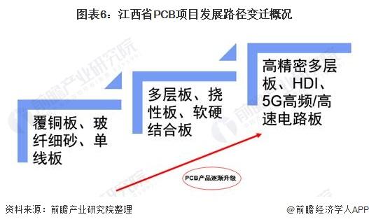 图表6:江西省PCB项目发展路径变迁概况