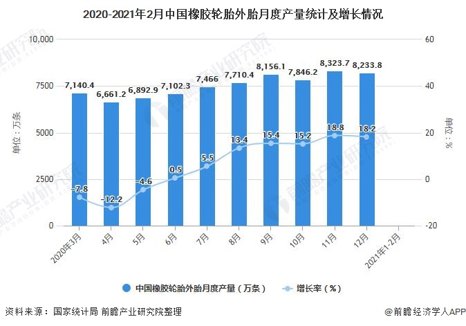 2020-2021年2月中国橡胶轮胎外胎月度产量统计及增长情况
