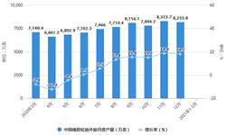 2021年1-2月中国橡胶制品行业产量规模及出口情况分析 累计出口量突破9000万条