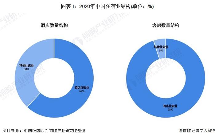图表1:2020年中国住宿业结构(单位:%)