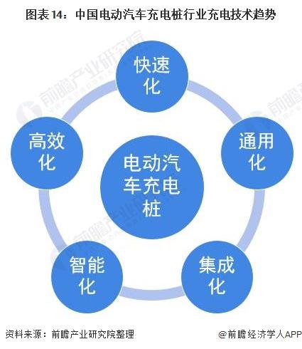 图表14:中国电动汽车充电桩行业充电技术趋势