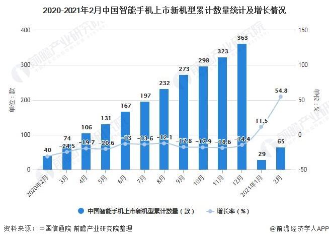 2020-2021年2月中国智能手机上市新机型累计数量统计及增长情况