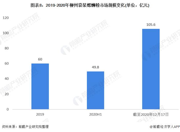图表8:2019-2020年柳州袋装螺蛳粉市场规模变化(单位:亿元)