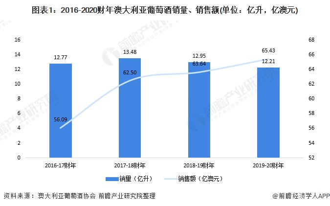 图表1:2016-2020财年澳大利亚葡萄酒销量、销售额(单位:亿升,亿澳元)
