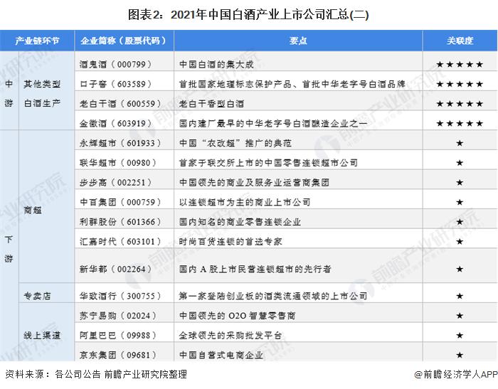 圖表2:2021年中國白酒產業上市公司匯總(二)