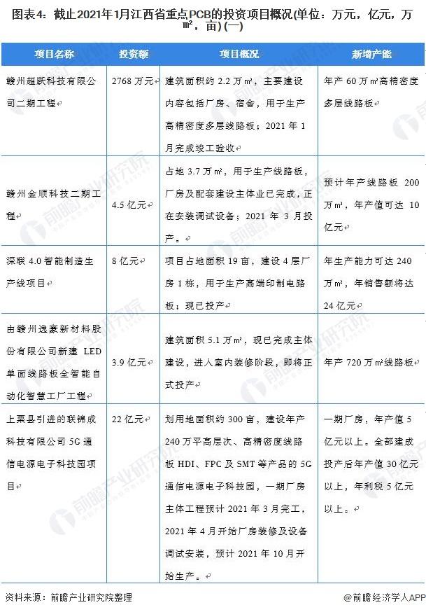 图表4:截止2021年1月江西省重点PCB的投资项目概况(单位:万元,亿元,万㎡,亩) (一)