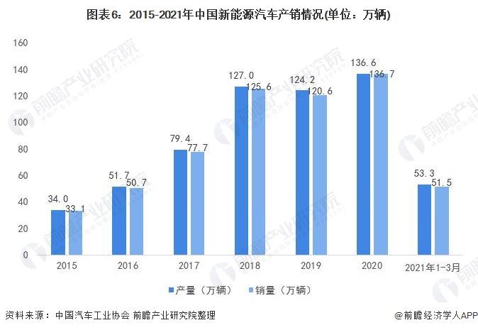 图表6:2015-2021年中国新能源汽车产销情况(单位:万辆)