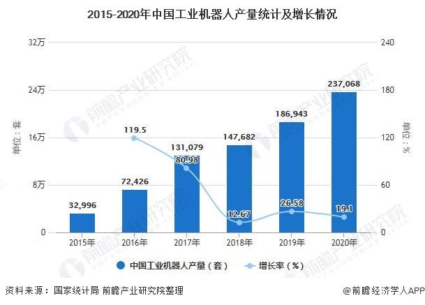 2015-2020年中国工业机器人产量统计及增长情况