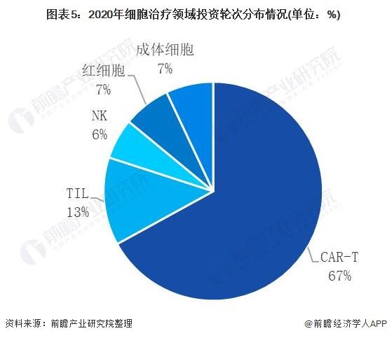 图表5:2020年细胞治疗领域投资轮次分布情况(单位:%)