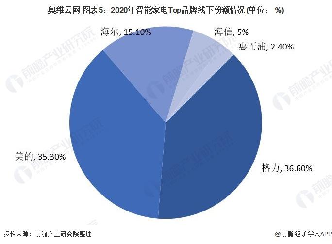 奥维云网 图表5:2020年智能家电Top品牌线下份额情况(单位: %)