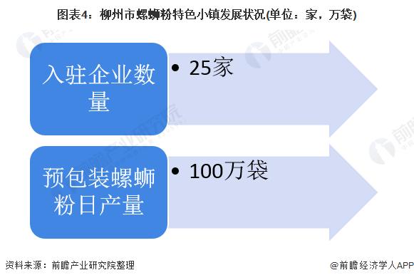 图表4:柳州市螺蛳粉特色小镇发展状况(单位:家,万袋)