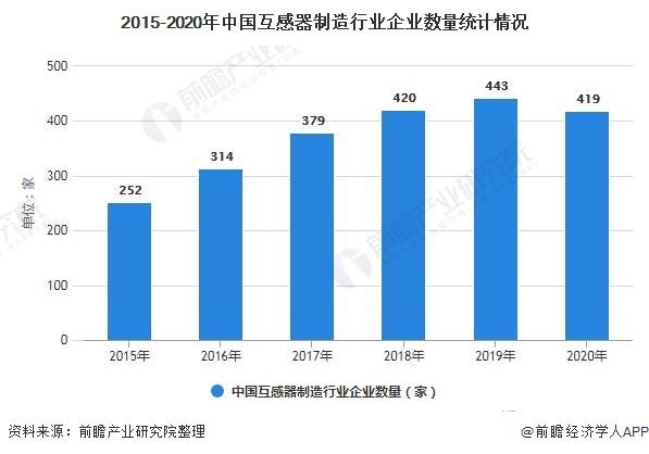 2015-2020年中国互感器制造行业企业数量统计情况
