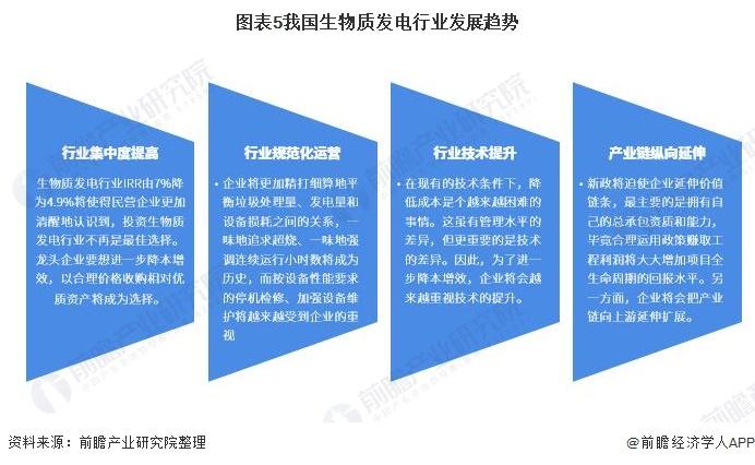 圖表5我國生物質發電行業發展趨勢