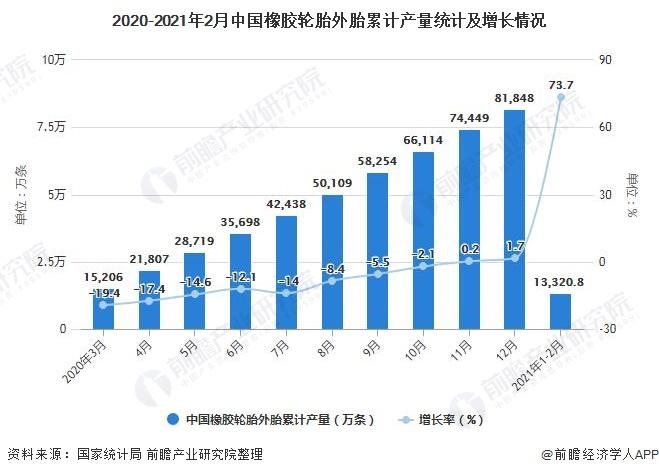 2020-2021年2月中国橡胶轮胎外胎累计产量统计及增长情况