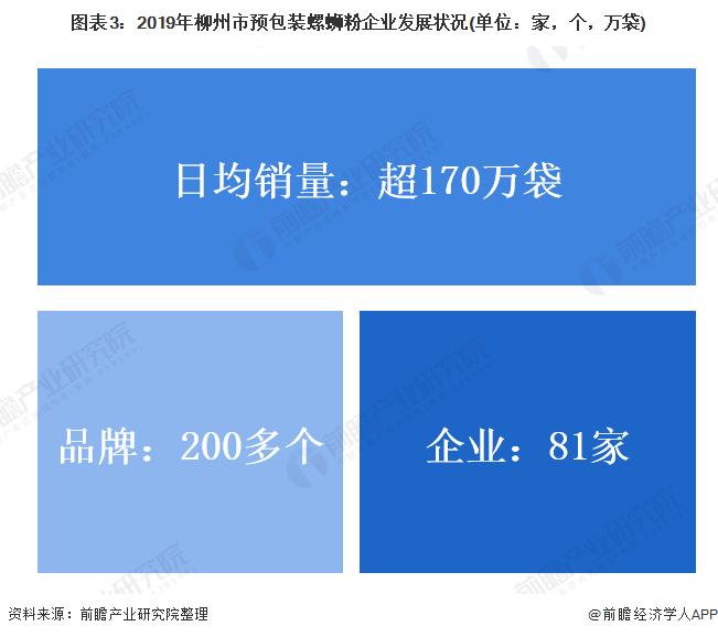 图表3:2019年柳州市预包装螺蛳粉企业发展状况(单位:家,个,万袋)