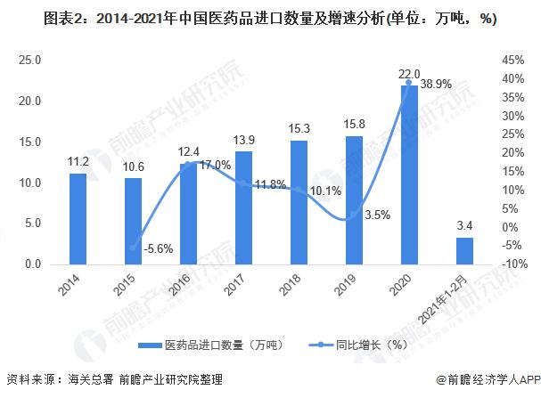 图表2:2014-2021年中国医药品进口数量及增速分析(单位:万吨,%)