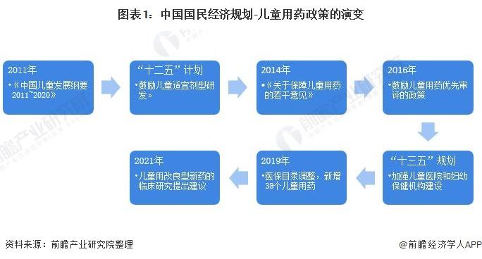 图表1:中国国民经济规划-儿童用药政策的演变