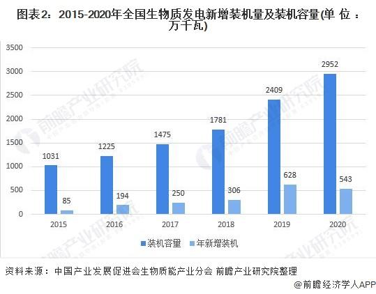 圖表2:2015-2020年全國生物質發電新增裝機量及裝機容量(單位:萬千瓦)