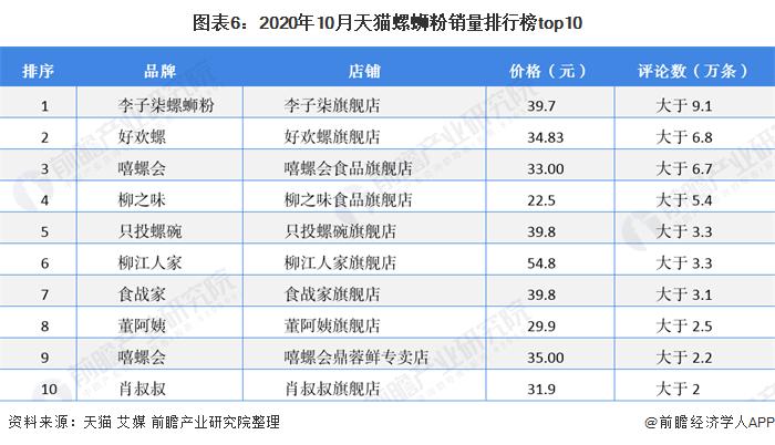 图表6:2020年10月天猫螺蛳粉销量排行榜top10