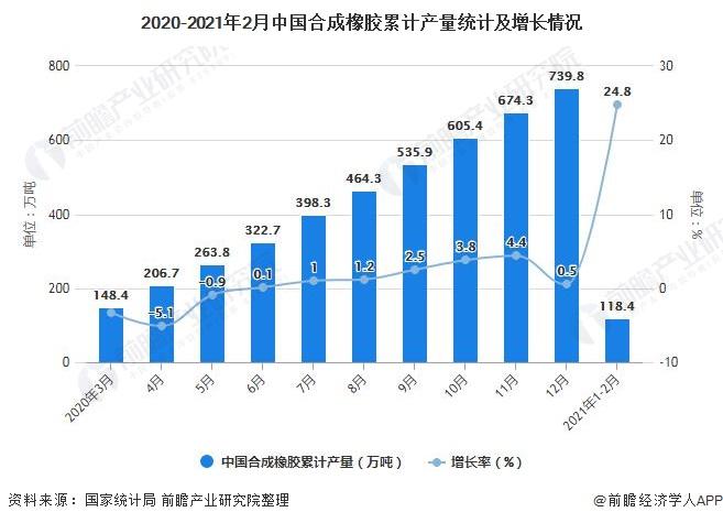 2020-2021年2月中国合成橡胶累计产量统计及增长情况