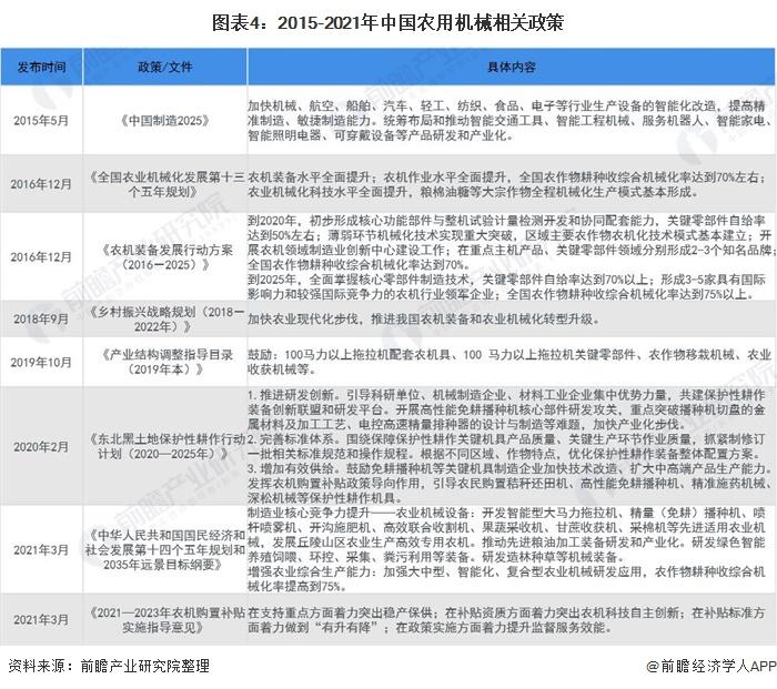 图表4:2015-2021年中国农用机械相关政策
