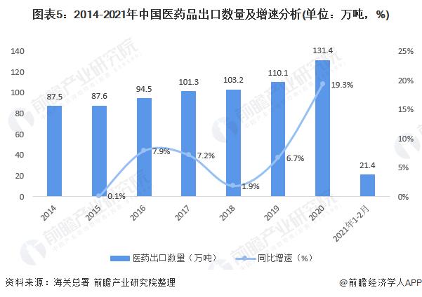 图表5:2014-2021年中国医药品出口数量及增速分析(单位:万吨,%)