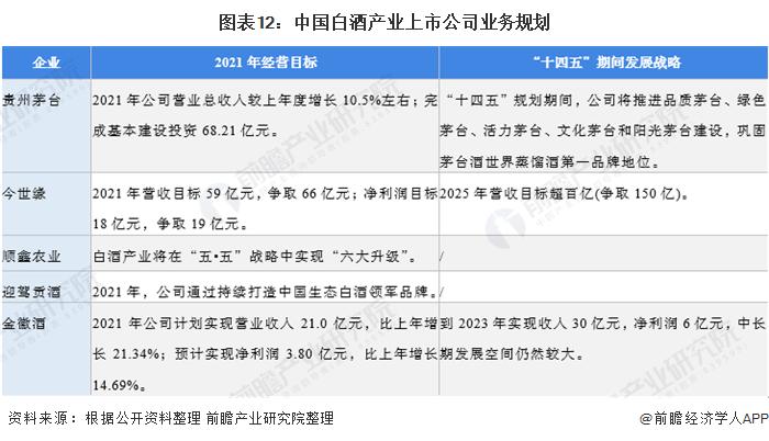 圖表12:中國白酒產業上市公司業務規劃