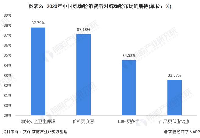 图表2:2020年中国螺蛳粉消费者对螺蛳粉市场的期待(单位:%)
