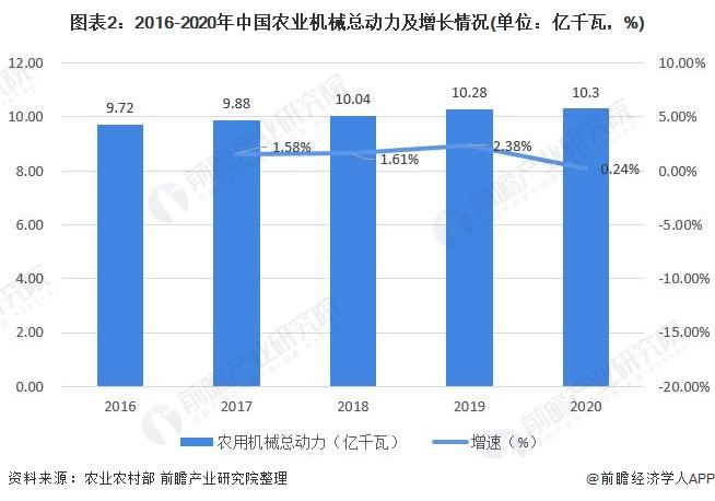 图表2:2016-2020年中国农业机械总动力及增长情况(单位:亿千瓦,%)