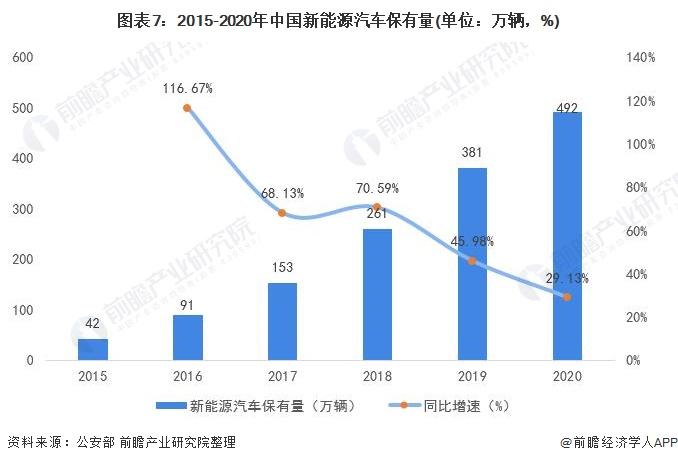 图表7:2015-2020年中国新能源汽车保有量(单位:万辆,%)