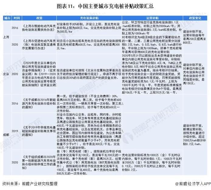 图表11:中国主要城市充电桩补贴政策汇总