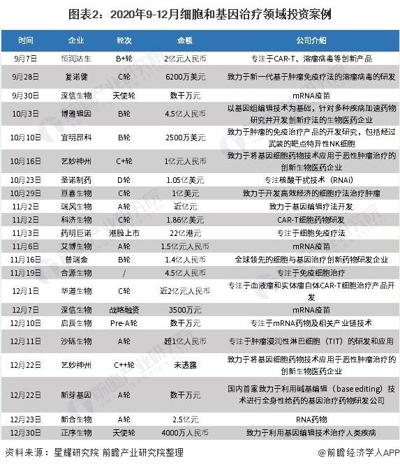 图表2:2020年9-12月细胞和基因治疗领域投资案例