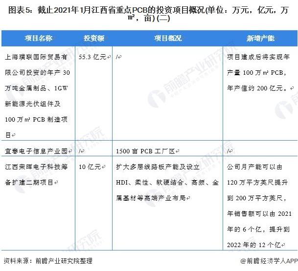 图表5:截止2021年1月江西省重点PCB的投资项目概况(单位:万元,亿元,万㎡,亩) (二)