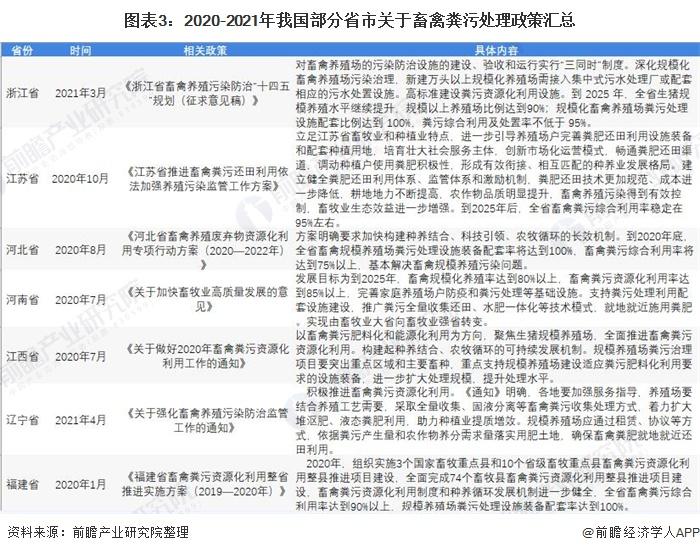 图表3:2020-2021年我国部分省市关于畜禽粪污处理政策汇总