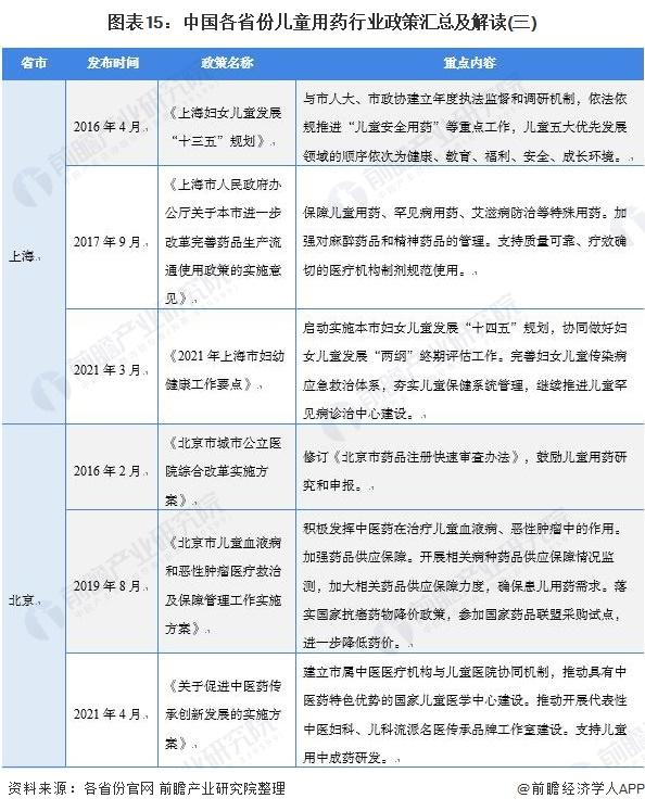 图表15:中国各省份儿童用药行业政策汇总及解读(三)