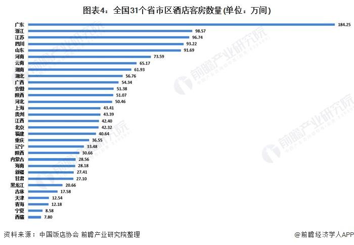 图表4:全国31个省市区酒店客房数量(单位:万间)
