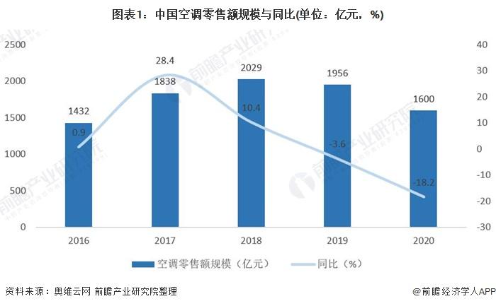 图表1:中国空调零售额规模与同比(单位:亿元,%)