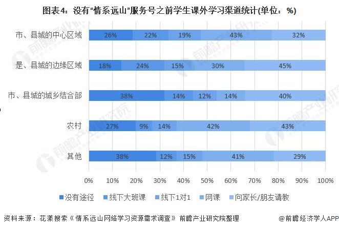 """图表4:没有""""情系远山""""服务号之前学生课外学习渠道统计(单位:%)"""