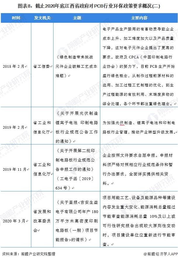 图表8:截止2020年底江西省政府对PCB行业环保政策要求概况(二)