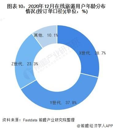 图表10:2020年12月在线旅游用户年龄分布情况(按订单口径)(单位:%)
