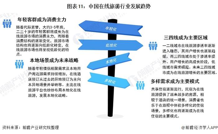 图表11:中国在线旅游行业发展趋势