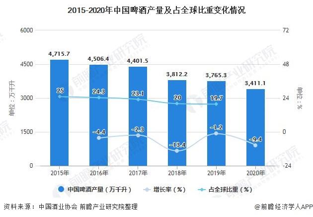 2015-2020年中国啤酒产量及占全球比重变化情况