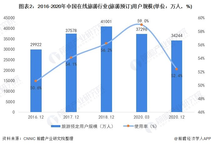 图表2:2016-2020年中国在线旅游行业(旅游预订)用户规模(单位:万人,%)