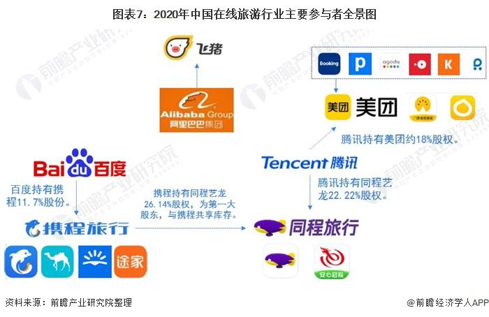 图表7:2020年中国在线旅游行业主要参与者全景图