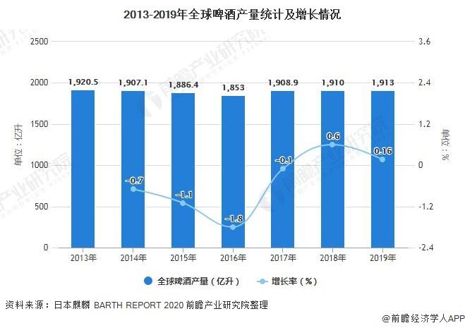 2013-2019年全球啤酒产量统计及增长情况