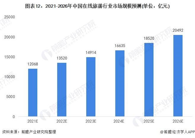 图表12:2021-2026年中国在线旅游行业市场规模预测(单位:亿元)