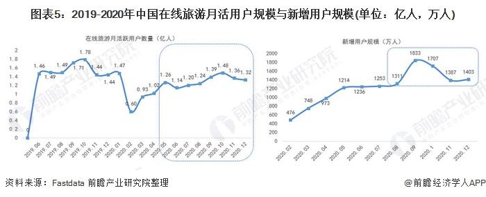 图表5:2019-2020年中国在线旅游月活用户规模与新增用户规模(单位:亿人,万人)
