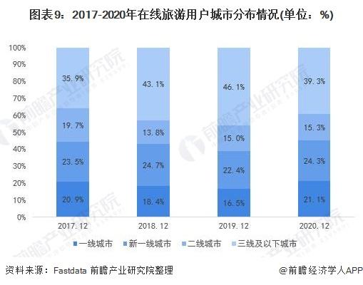 图表9:2017-2020年在线旅游用户城市分布情况(单位:%)